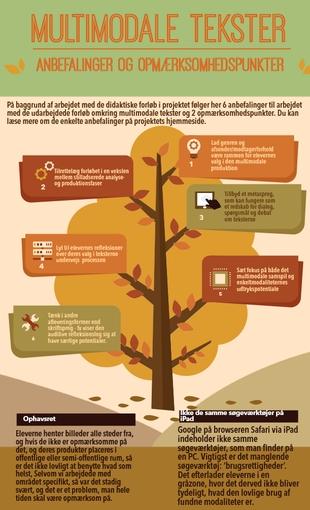 Infografik: Multimodale tekster - anbefalinger og opmærksomhedspunkter
