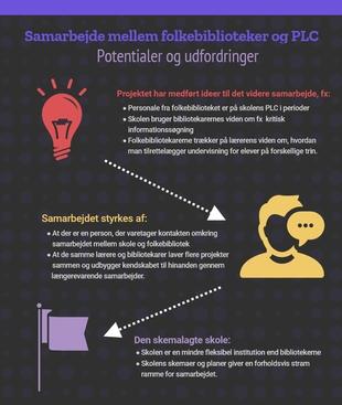 Infografik: Samarbejde mellem folkebiblioteker og PLC - potentialer og udfordringer
